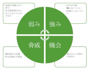 SWOT図